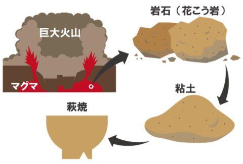 花こう岩が風化し、萩焼の粘土にのイメージ